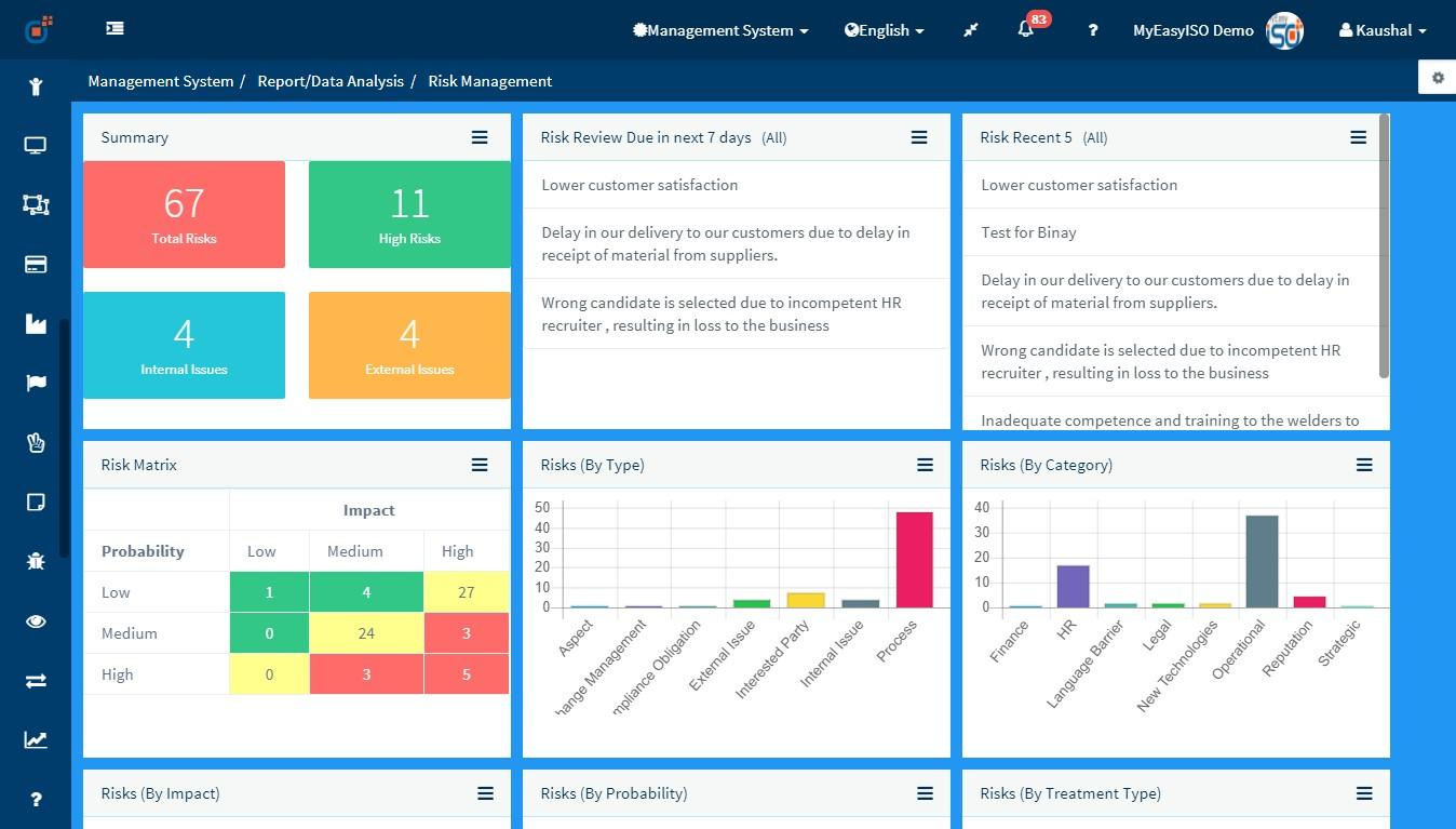 Risk & Opportunity Dashboard Module MyEasyISO