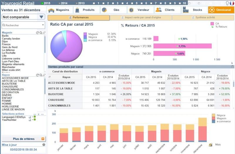 Yourcegid Retail Scoreboard