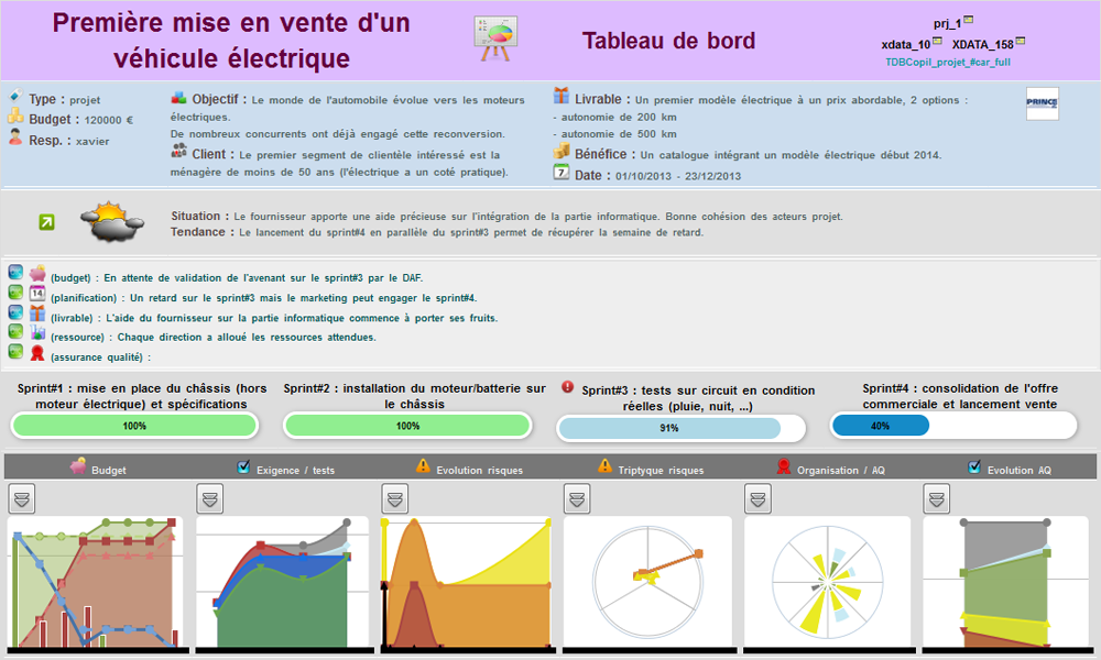 Kalisseo: Visualization and monitoring of projects, Prince2, Spend Analysis