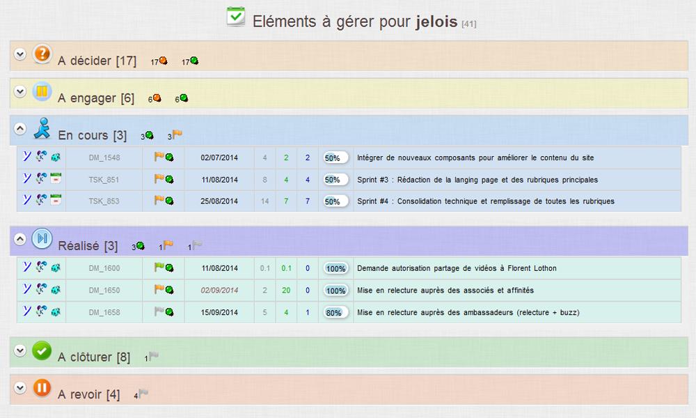 Kalisseo: Identification of impacts, Gantt, Task Management & Alerts