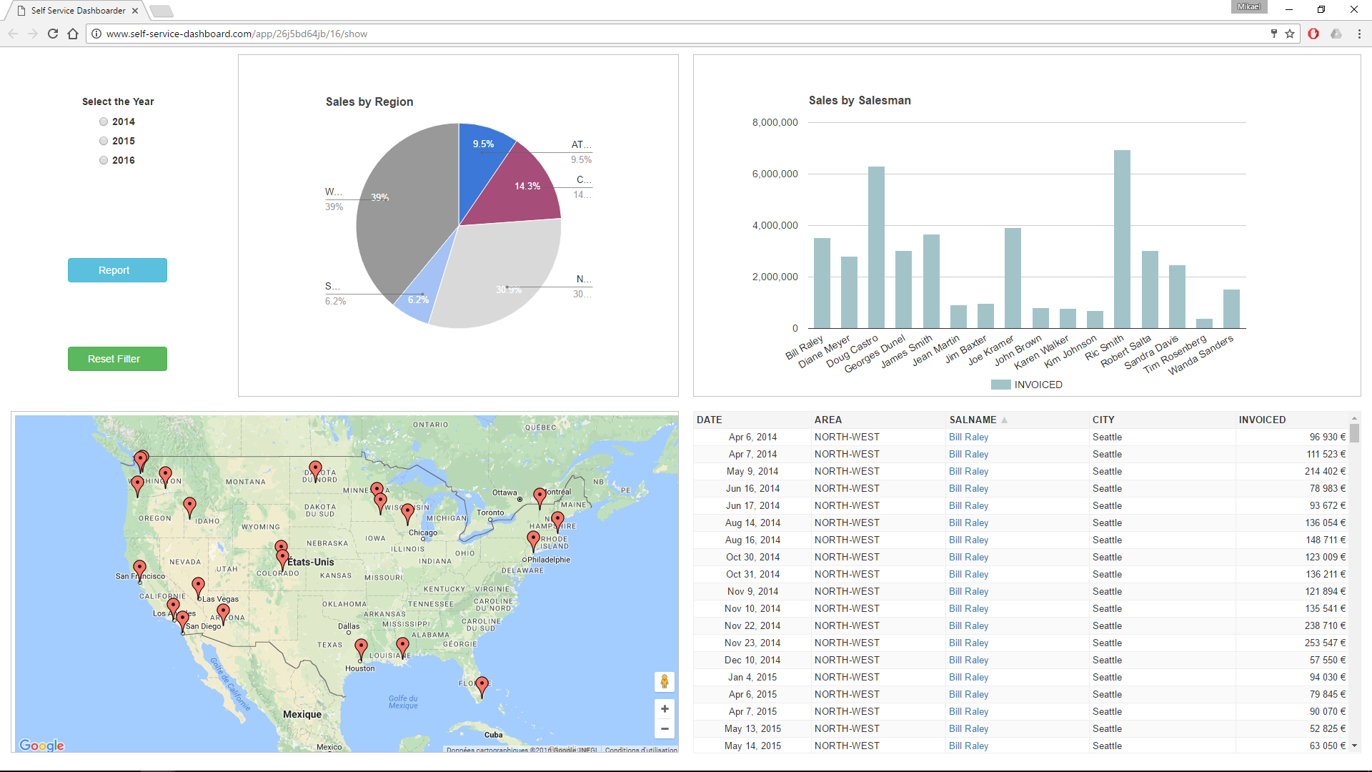 Examples of dashboard