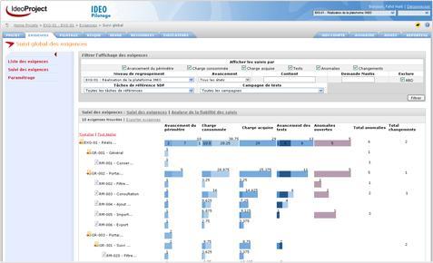 IdeoProject: Daily Backup, Project Portfolio (PPM), Monitoring Progress