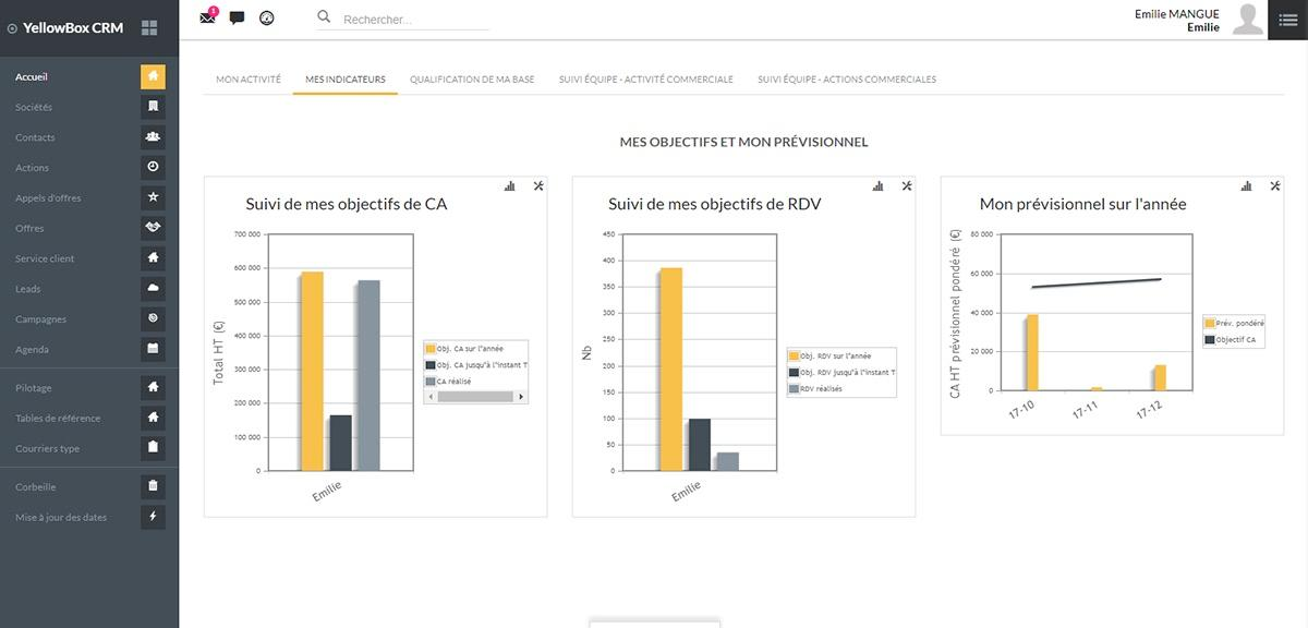 Yellowbox CRM: Analyze its business portfolios