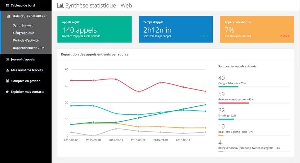 Magnetis call-tracking dashboard