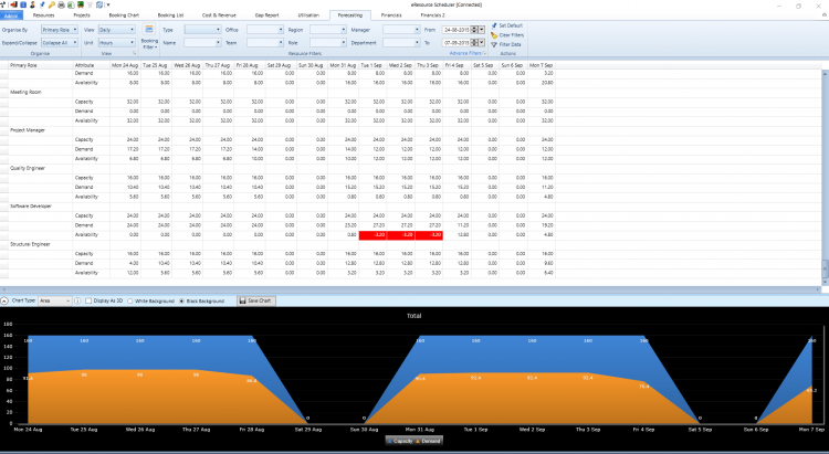 Forecasting-Report-in-eRS-Resource-Management-Software.png