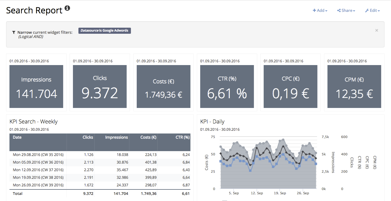 Review Adverity Insights: Visualise your data with interactive customisable dashboards - appvizer