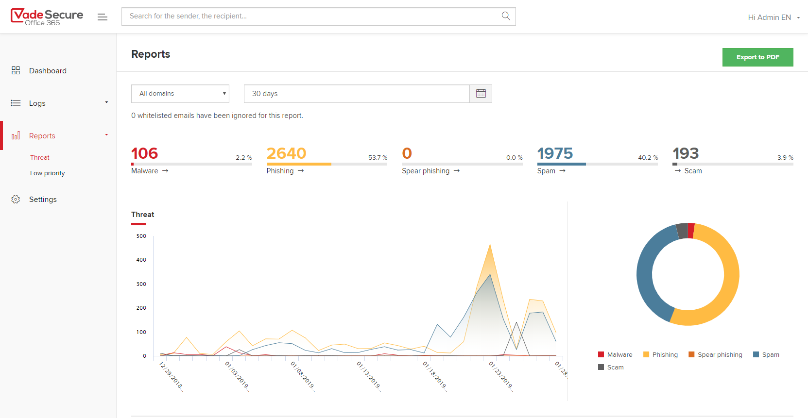 Vade Secure Office 365-Threat Reports