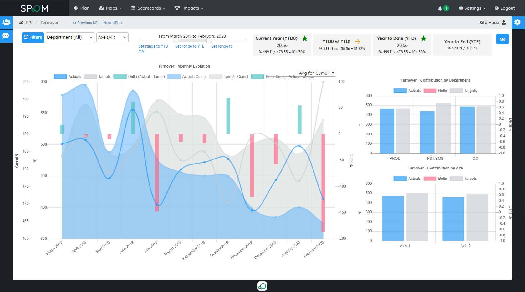 Metrics to analyze each KPI in a dashboard
