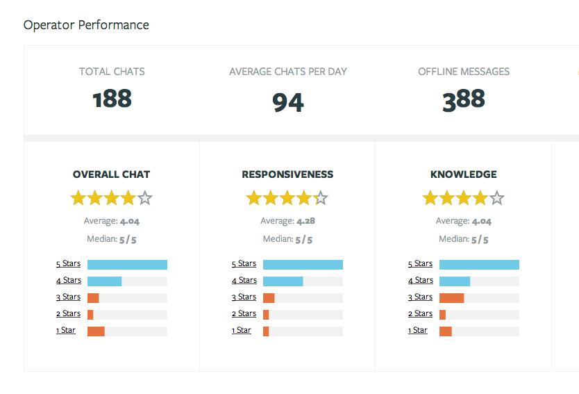 Olark: Mobile Application, Dashboard Customer Support, Customer Profile