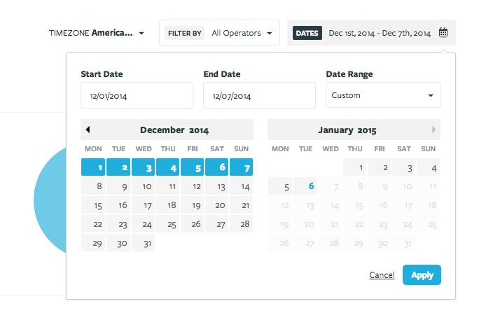 Olark: Monitoring customer satisfaction, Help Desk, Customer Support Dashboard