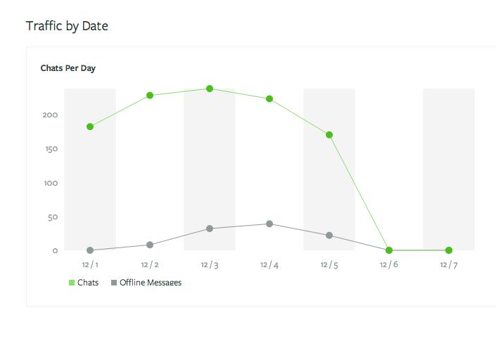 Olark: Website (plugin form) Monitoring customer satisfaction, support (phone, email, ticket)