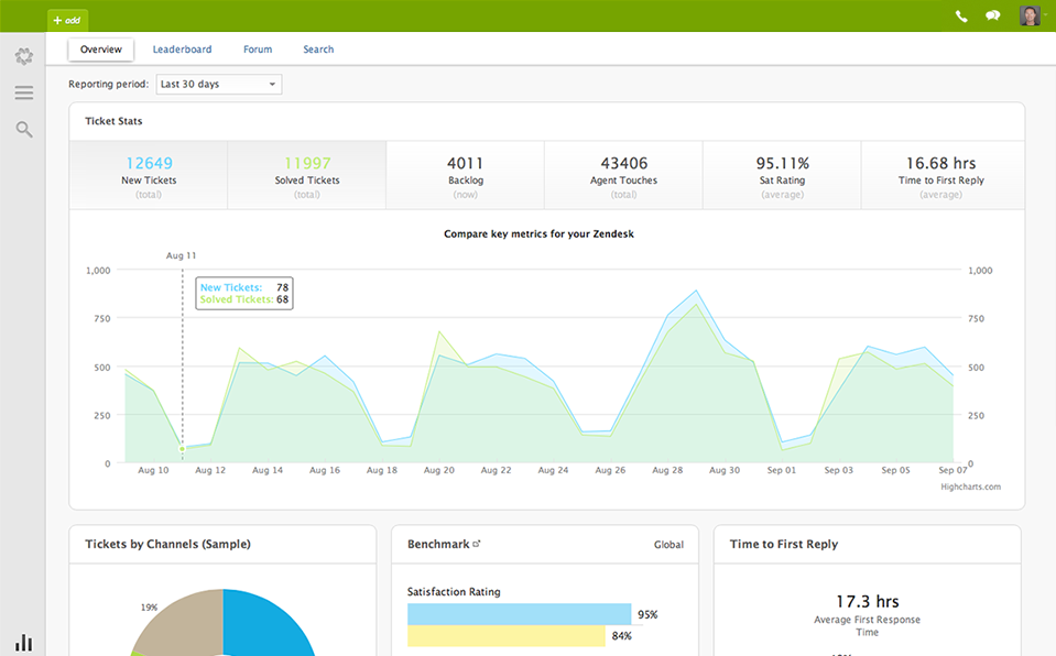 Zendesk: Dashboard Customer Support, Communication History, Ticket Management