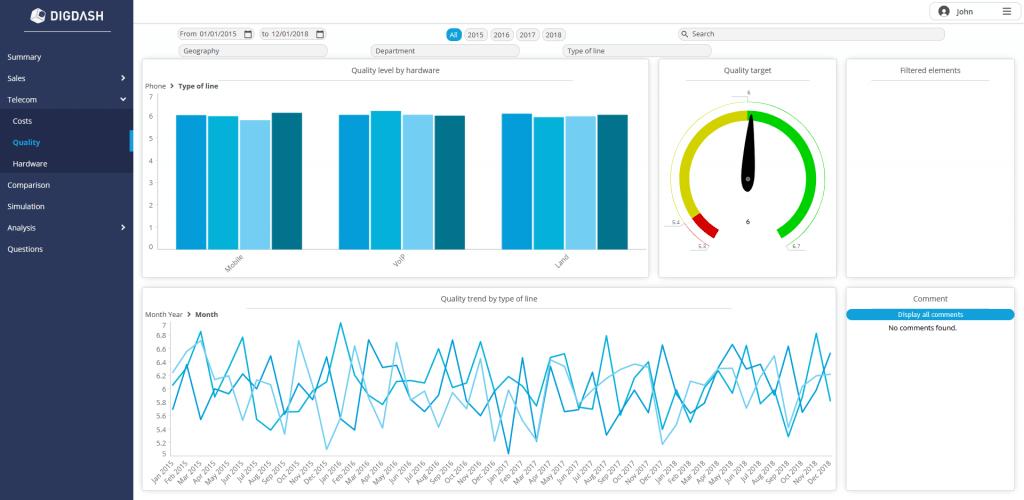 Review DigDash Enterprise: Agile dashboard software - Appvizer