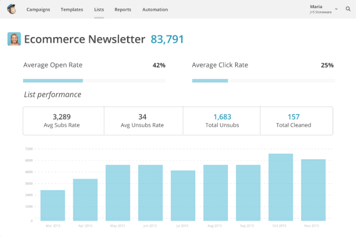 Opening Statistics and clicks after a marketing campaign