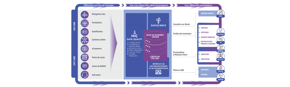 Review Quintessence: Data manager for marketers - Appvizer
