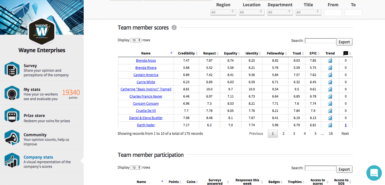 Individual Employee Scores