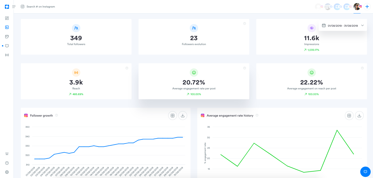 In depth analytics for: - Engagement - Community - Reach - Profile Activity - Instagram Stories